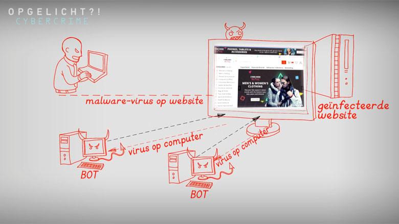 Wat is een DDoS-aanval?
