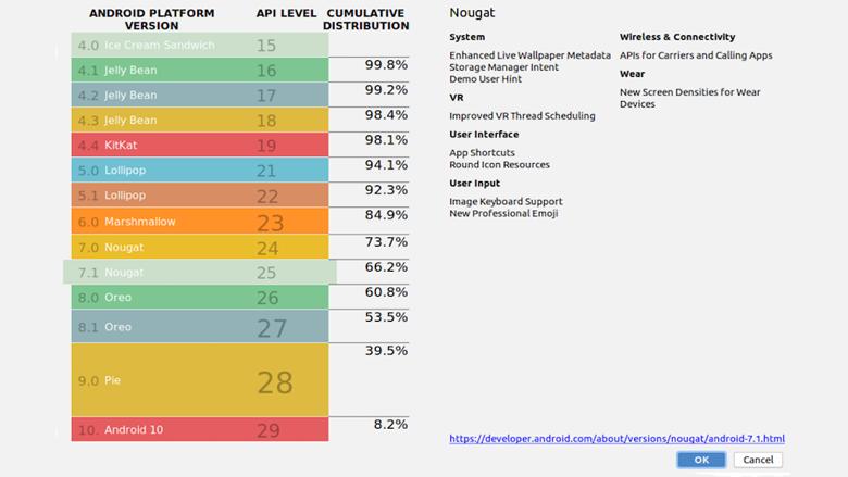 Verdeelmodel Android-versies en percentages gebruikers